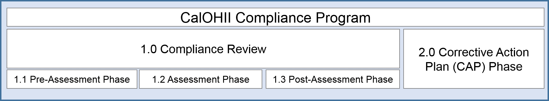 CalOHII Compliance Program process diagram - shows the 2 main phases of the compliance process (the review and the corrective action plan). For the Compliance Review phase - this is broken into 3 sub phases - the Pre-Assessment, Assessment and Post Assessment Phase.